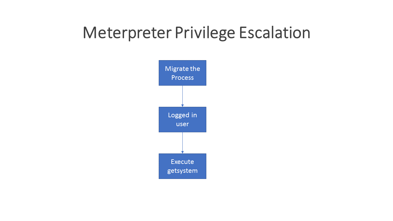 Meterpreter Privilege Escalation Workflow